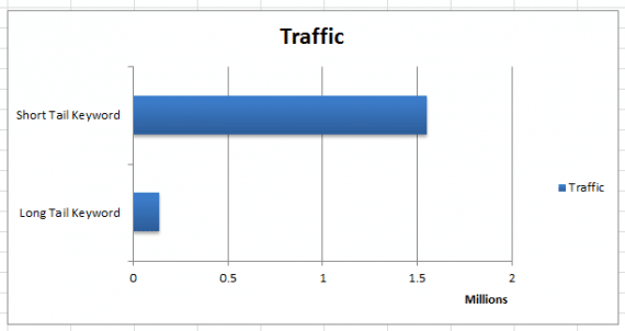traffic_graph2-570x302