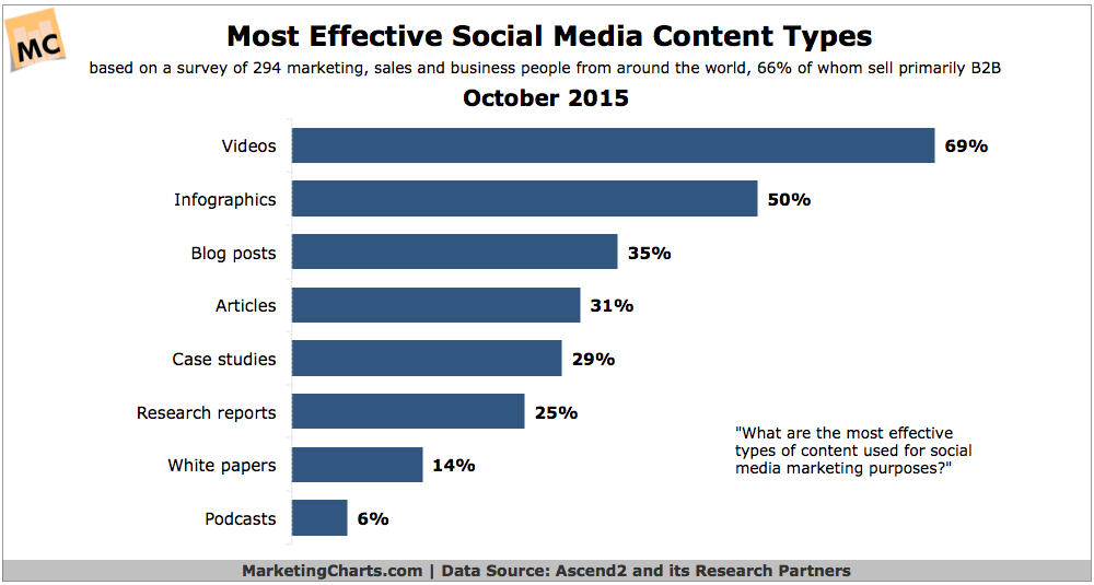 Most Effective Social Media Content Chart - Marketing Charts