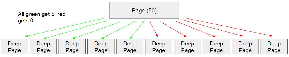 new-nofollow-pagerank-model