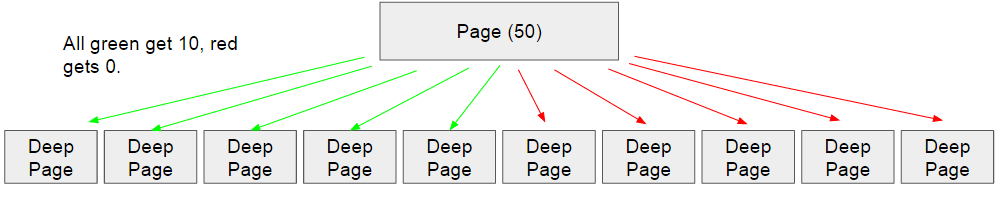 old-pagerank-sculpting-model