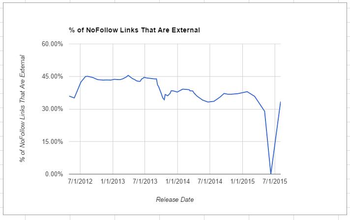 percent-nofollow-external
