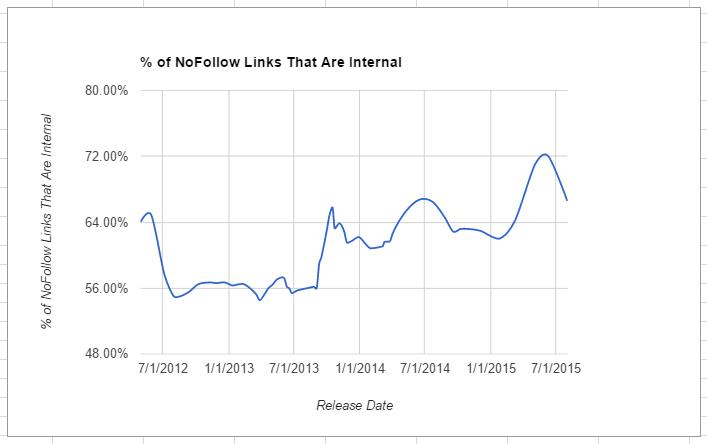 percent-nofollow-internal
