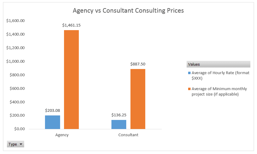 what are average seo consultant rates