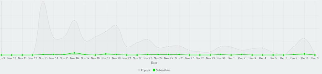 SumoMe Analytics