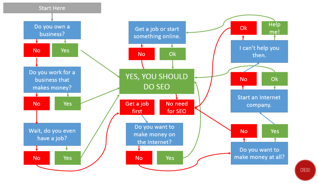 should-i-do-seo