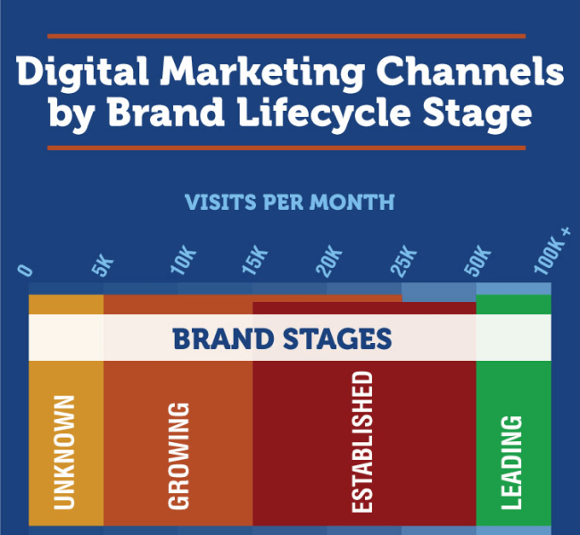 Digital Marketing Channels by Brand Lifecycle Stage 1 of 3