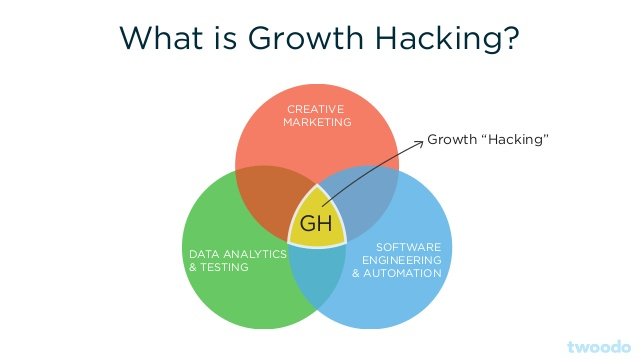 What Is Growth Hacking Venn Diagram