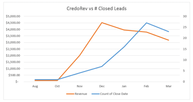 rev-to-closedleads