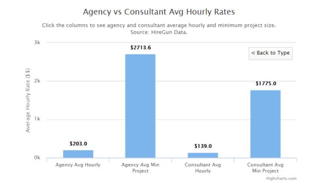 avg-rates