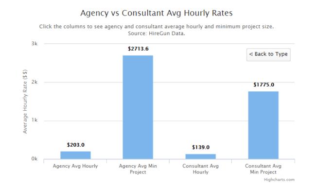 agency-v-consultant