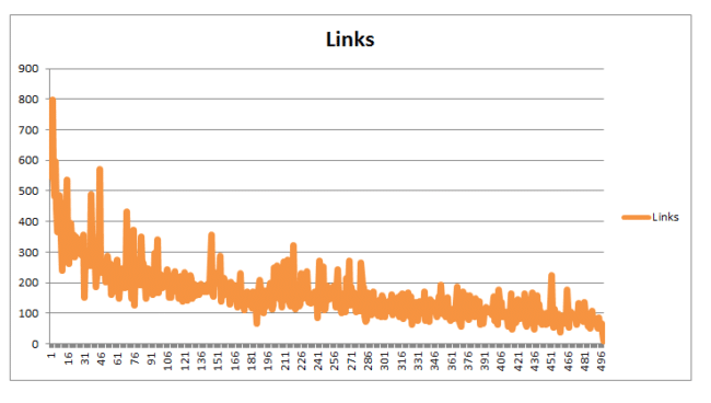 content length and links moz study