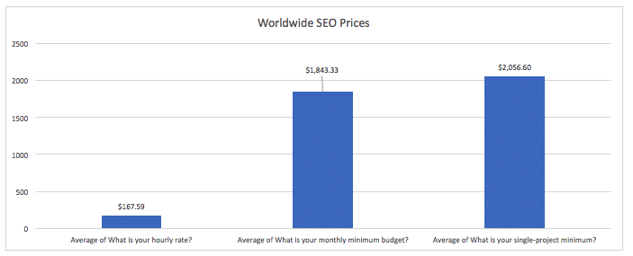 SEO Pricing Hourly, Monthly, and Project