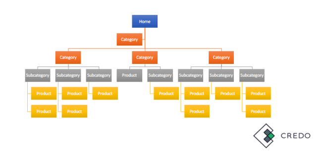 Information architecture for seo credo but i see a lot of websites that are structured thus ccuart Images
