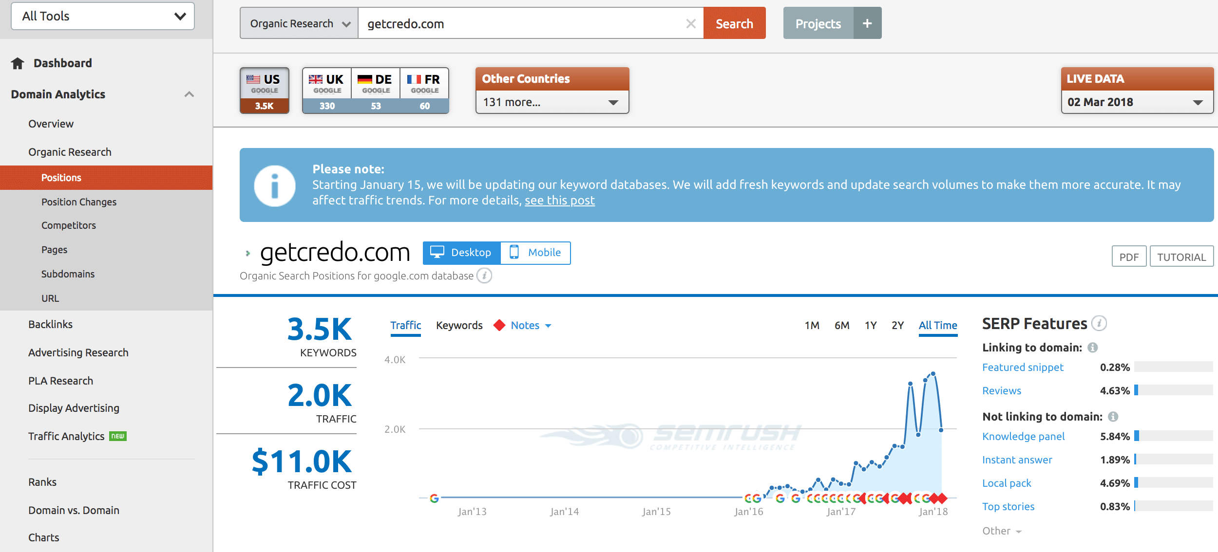 Moz vs SEMrush - Two great SEO tools compared (updated 2018) - Credo