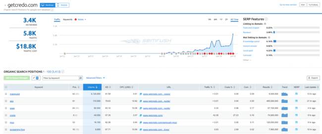 How Where Does Semrush Get Its Data can Save You Time, Stress, and Money.