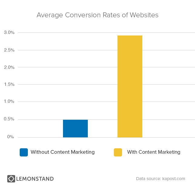 Average-Conversion-Rates-of-Websites-chart