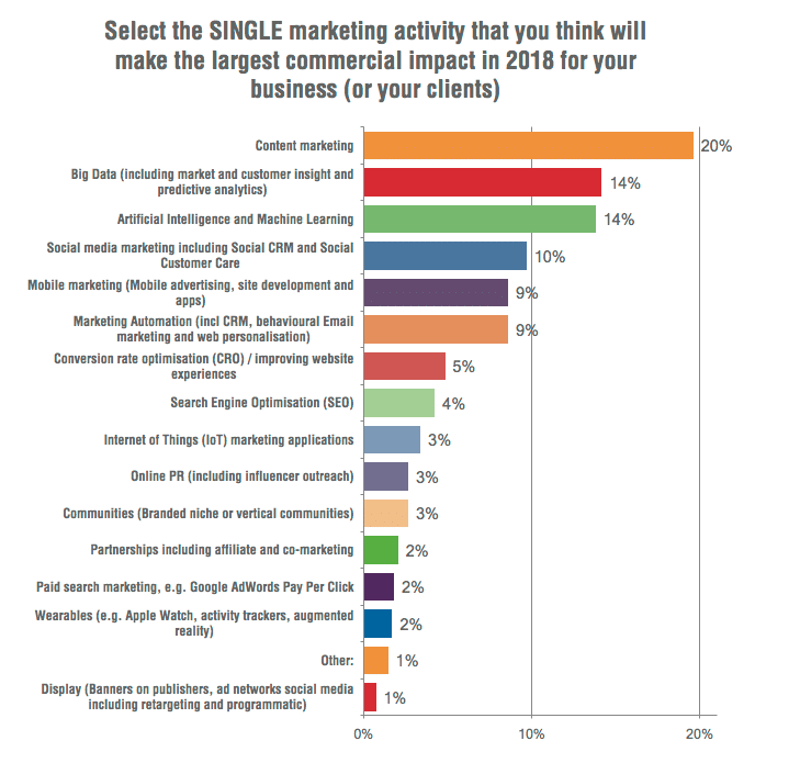 marketing-activity-making-largest-impact-chart