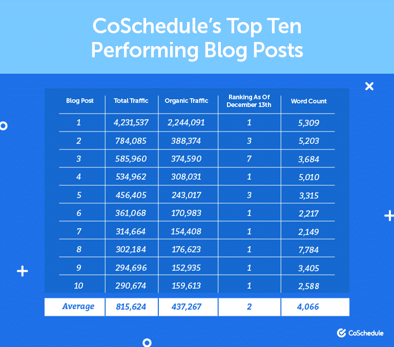 Coschedule-Top-Ten-Performing-Blog-Posts-listing