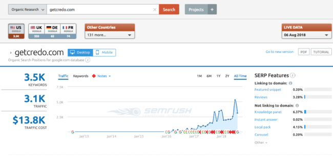 Not known Details About Sites Like Semrush
