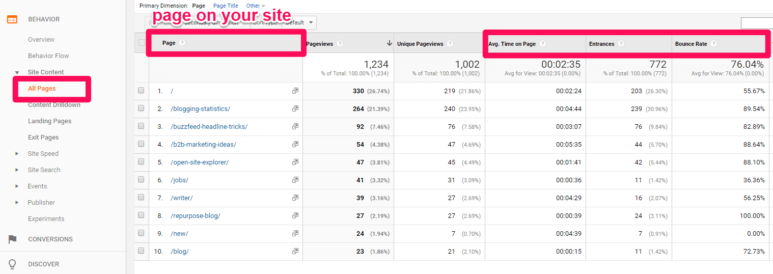 Google-Analytics-Page-Performance-Report