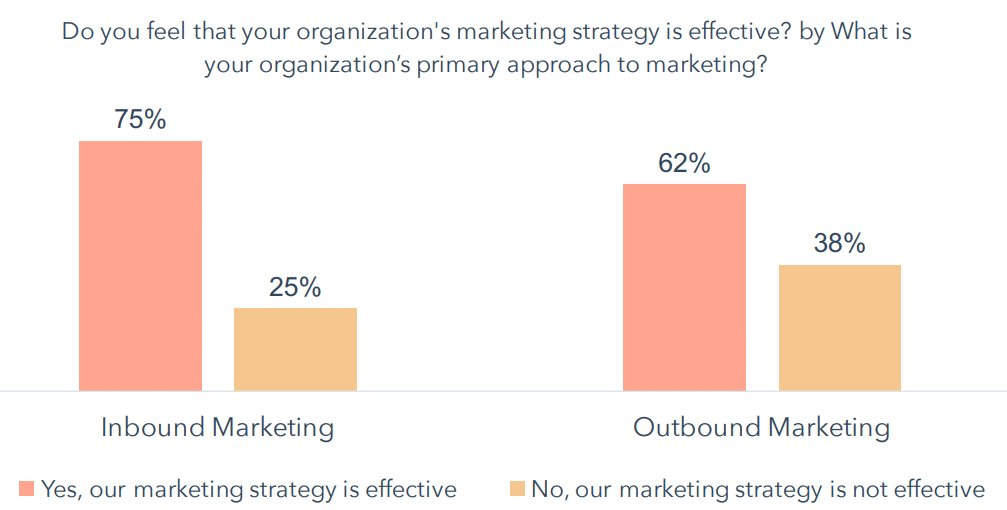 Marketing-Effectiveness-Strategy-Survey-Results