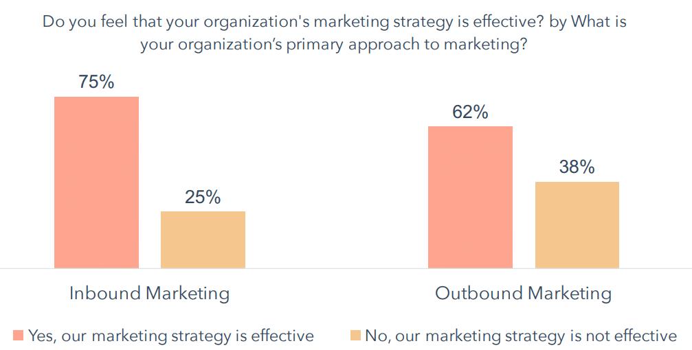 Marketing-Effectiveness-Strategy-Survey-Results
