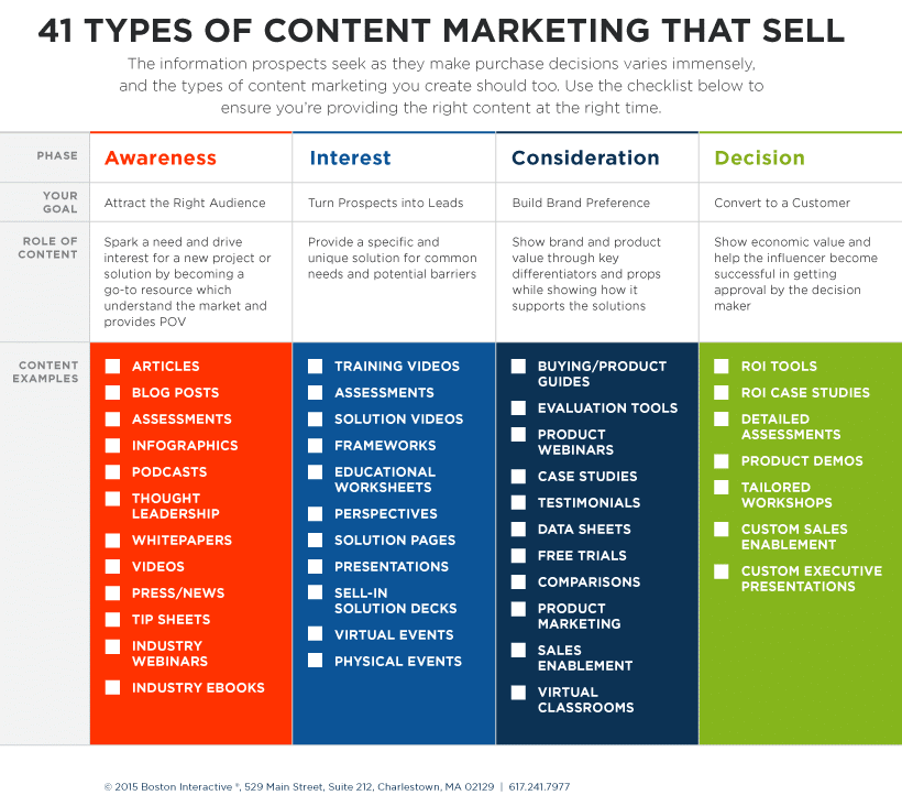 41 Types of Content Marketing That Sell