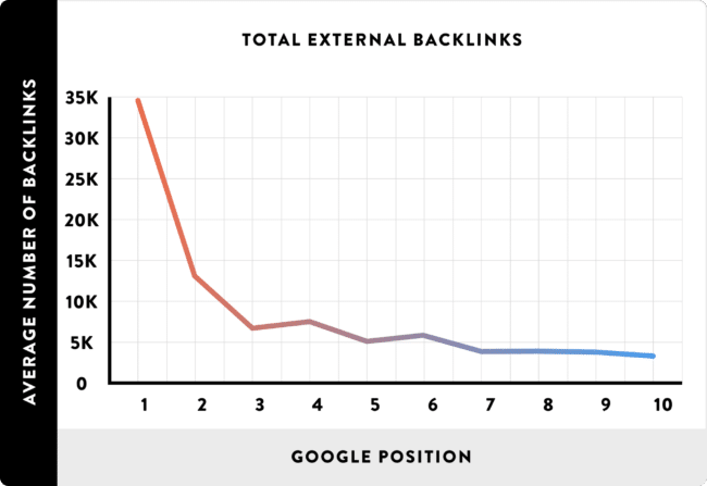 Number of Backlinks in relation to Google Position Graph