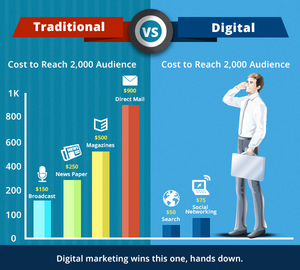 Traditionl vs Digital ads