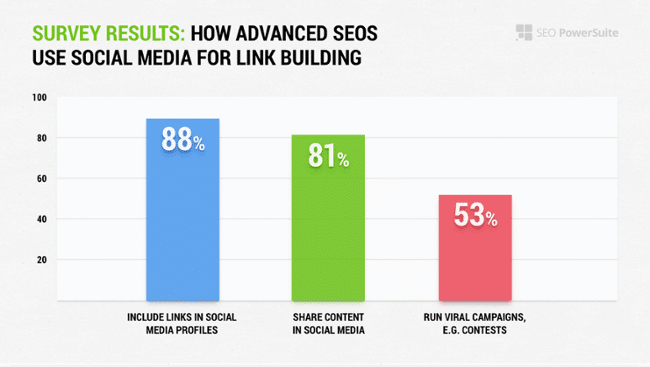How-SEOs-Use-Social-Media-for-Link-Building-graph