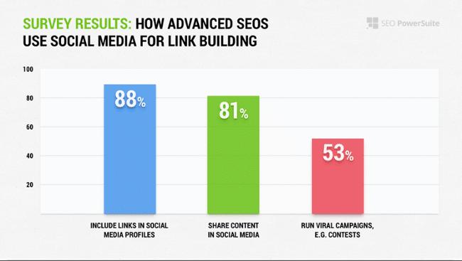 How-SEOs-Use-Social-Media-for-Link-Building-graph