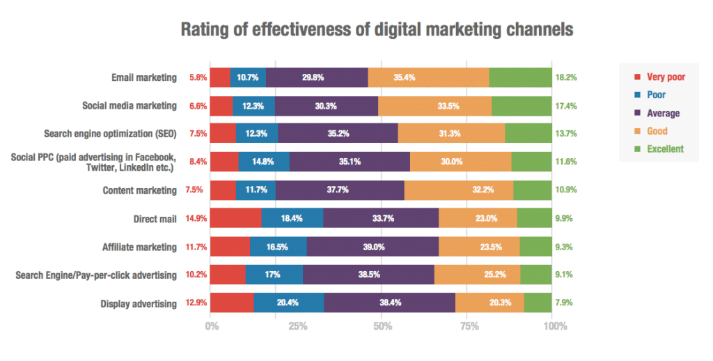Rate of effectiveness of digital marketing channels