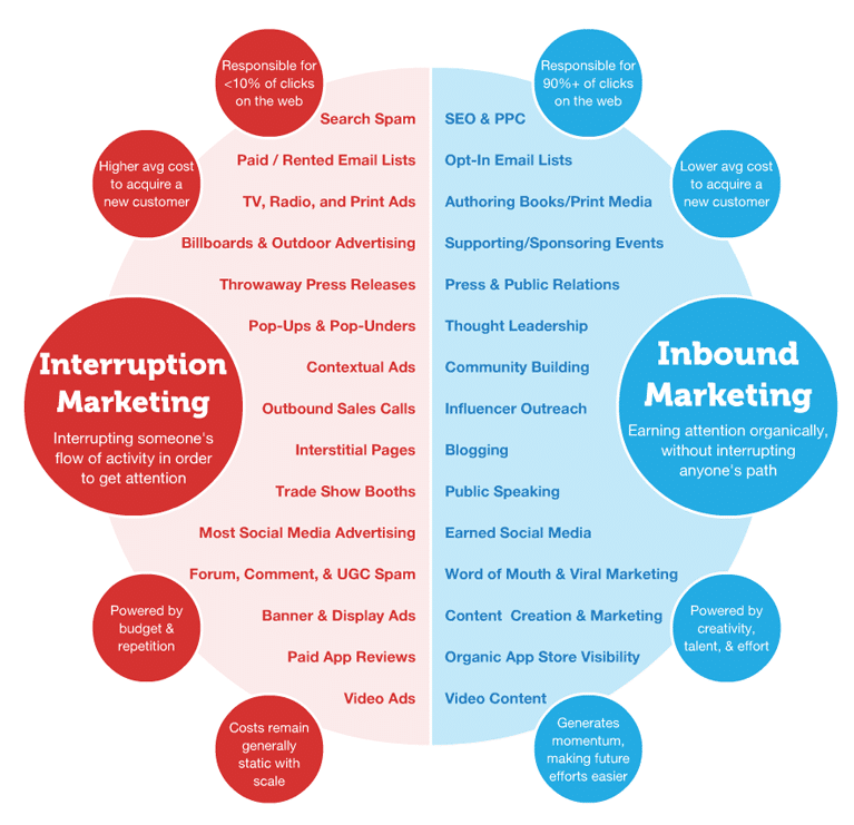 Inbound-Marketing-Model