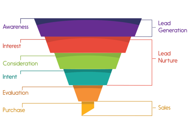 Sales-funnel-model