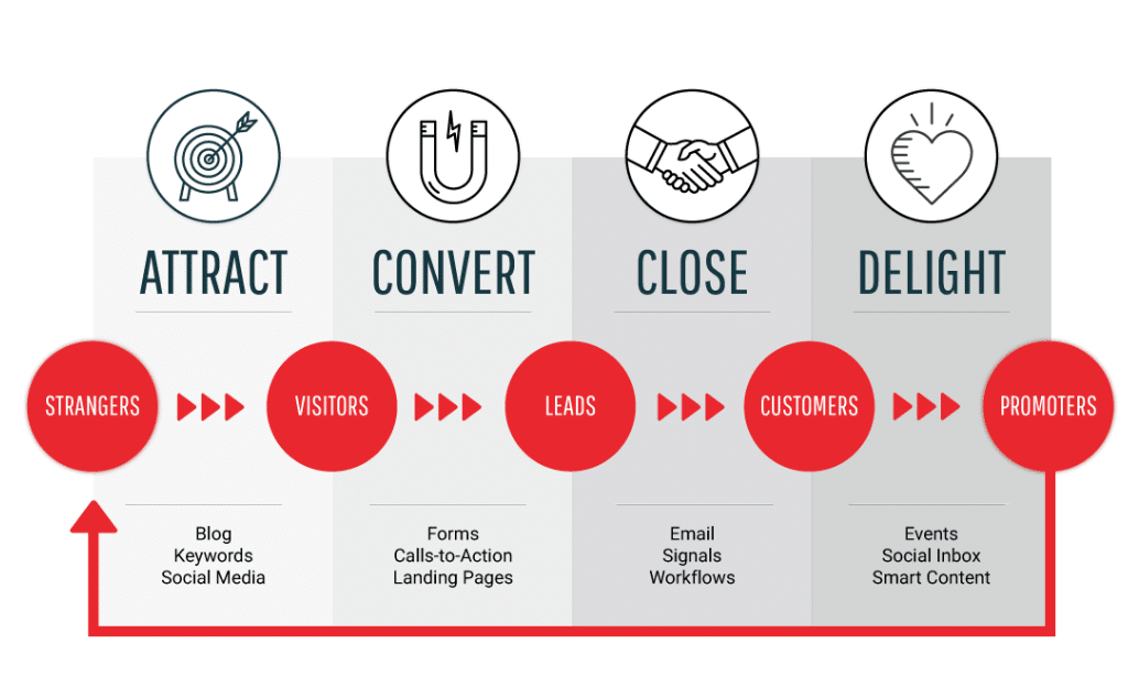 Inbound-Methodology-Process