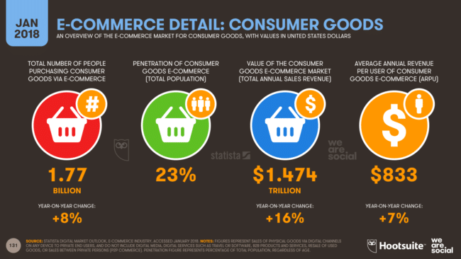 Overview of Ecommerce Market for Consumer Goods