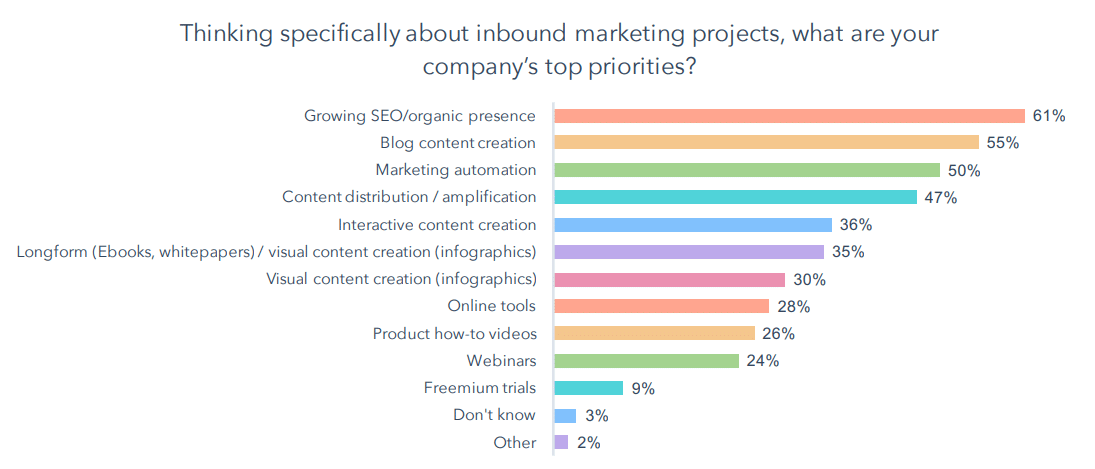 Inbound-Marketing-Top-Priorities