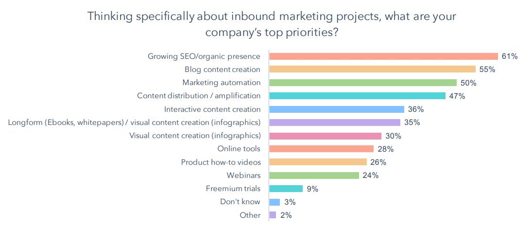 Inbound-Marketing-Top-Priorities