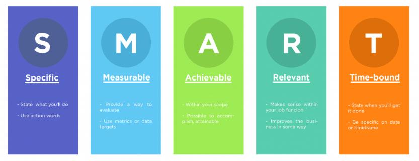 SMART-goals-method