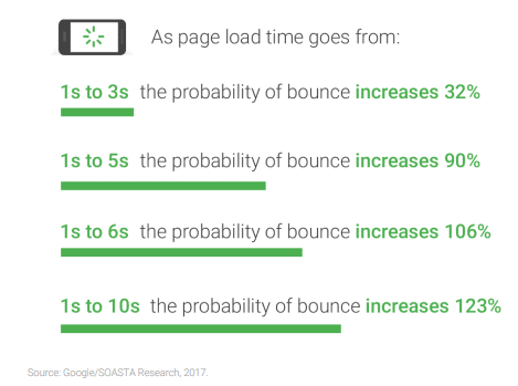 Probability of bounce as load time increases