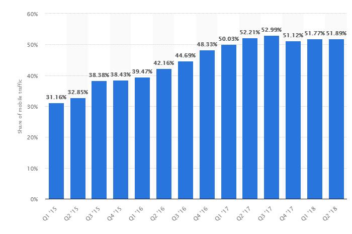 Mobile-Traffic-across-Quarters-chart