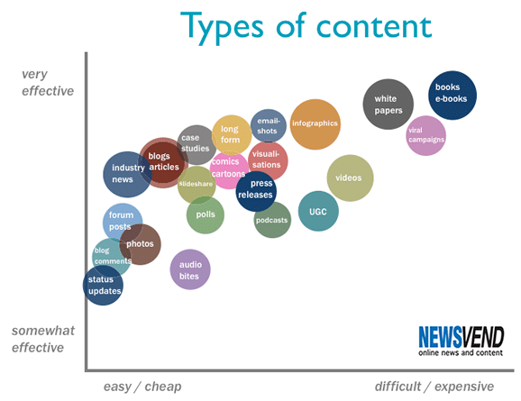 Effectiveness and cost of different types of content
