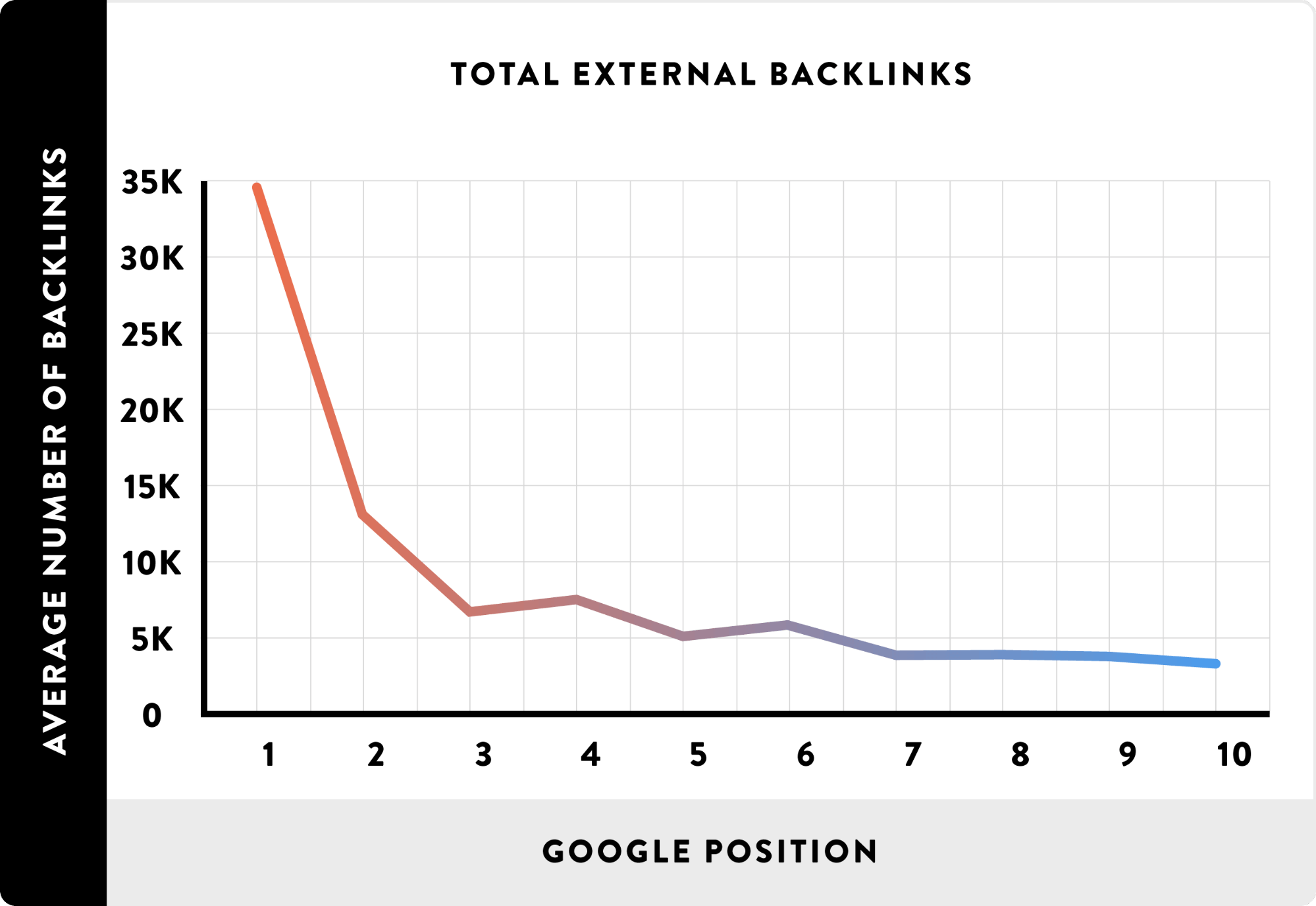 Total-External-Backlinks-and-Google-Position-graph