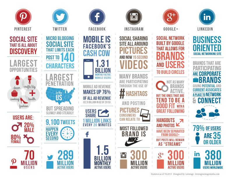 Graphic of different social media statistics