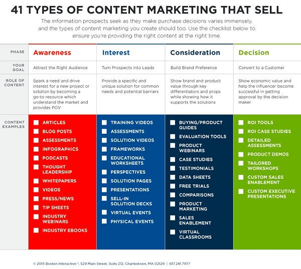 41-Types-of-Content-Marketing-That-Sell