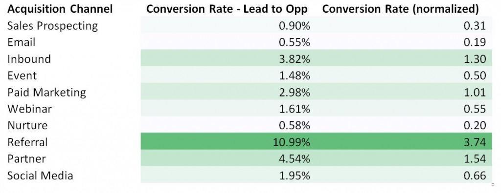 Inbound-marketing-conversion-rates