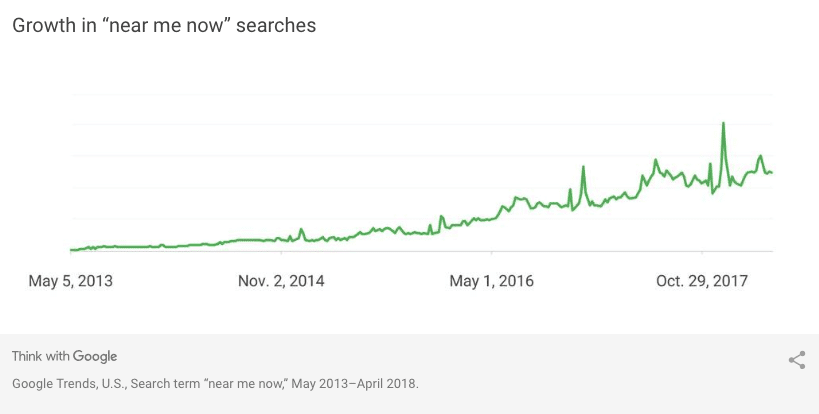 growth for near me now searches