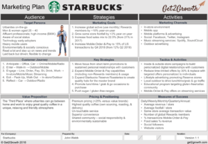 Starbucks marketing plan example
