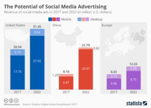 potential of social media advertising