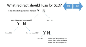 redirect flowchart